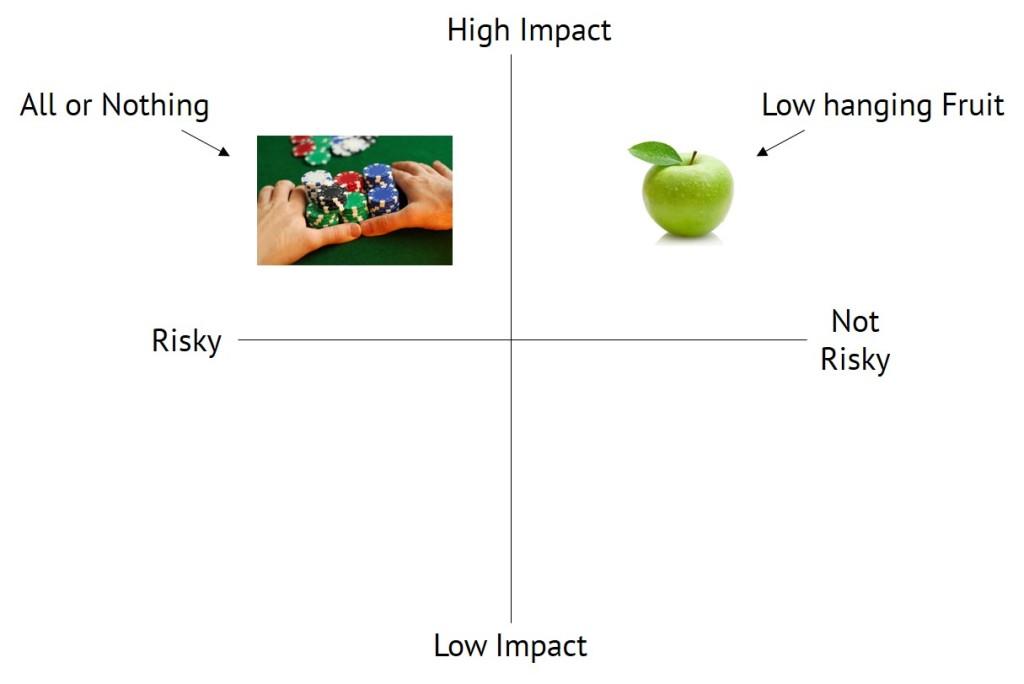 Selecting Ideas 1